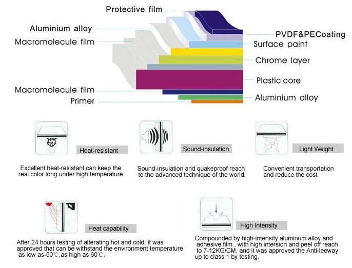 Thailand 2015 ACP Aluminum Composite Panel Material