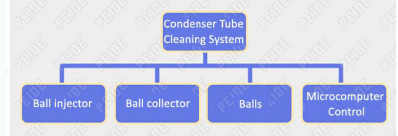 Professional Condenser Tube Cleaning System for Sale-Manufacturer-Supplier