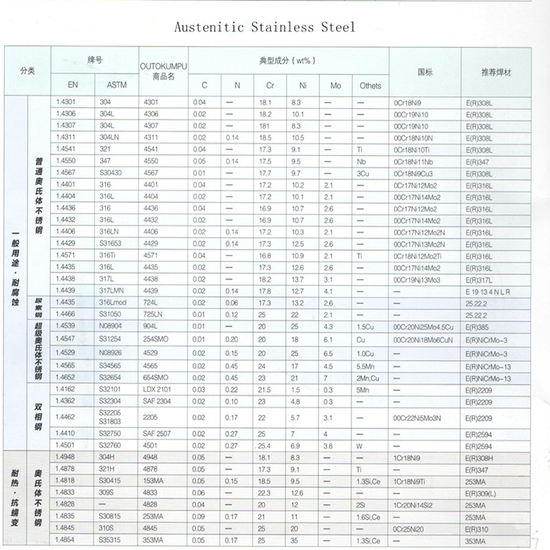 Incoloy Alloy 840 S33400 for Aviation Industry