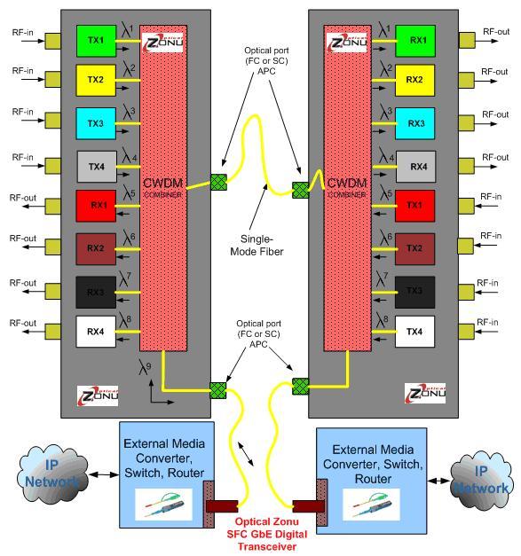 CWDM Module Rack Type CWDM Module