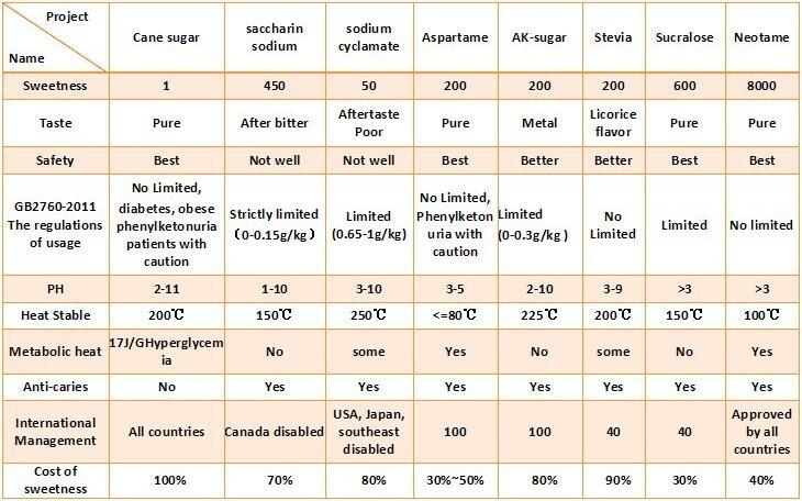 Neotame Powder Food Additive Functional Sweetener