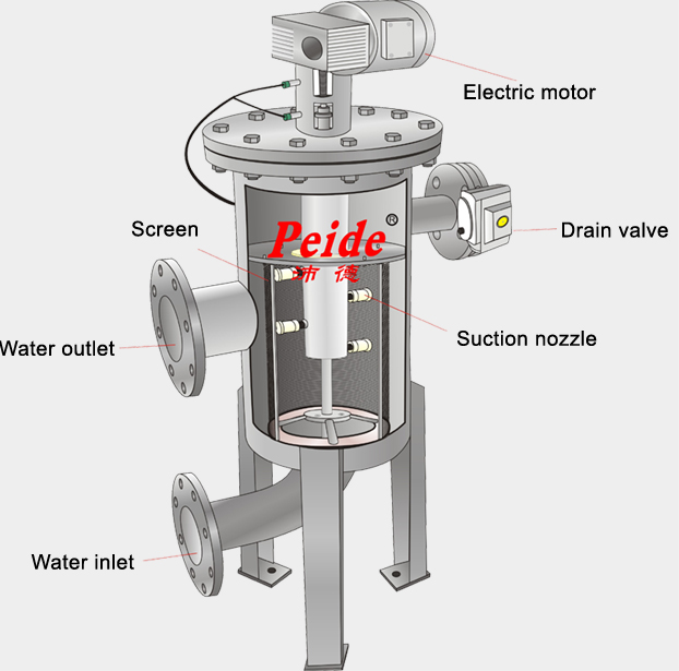 15-900t/H Water Filtration System Automatic Screen Filter