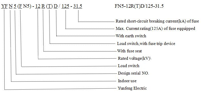 Fuse Combination Unit Load Break Switch with Grounding Knife-Yfn5-12r (T) D/125-31.5