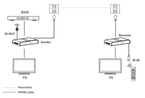 300m Hdbitt HDMI Extender Over Powerline, HDMI 1.3V