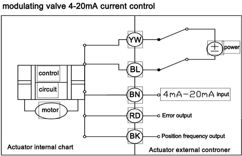 4-20mA 5 Wire Modulating Electric Motorized Valve Proportionate Control 2 Port Valves