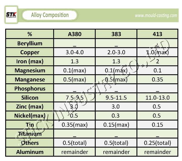 OEM Phenolic Resin Aluminium Sand Casting Series