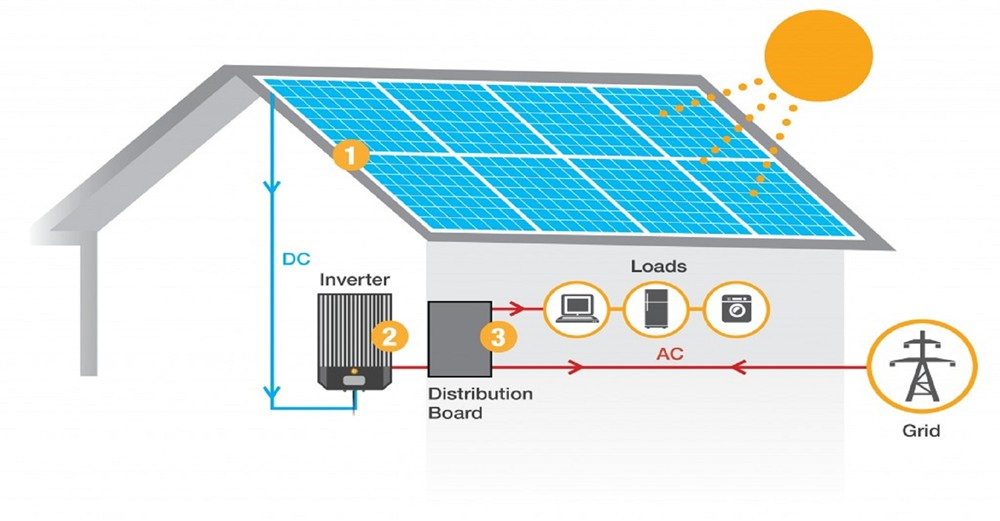 On-grid 5kw Solar Energy System
