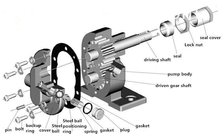 Chemical Gear Pump
