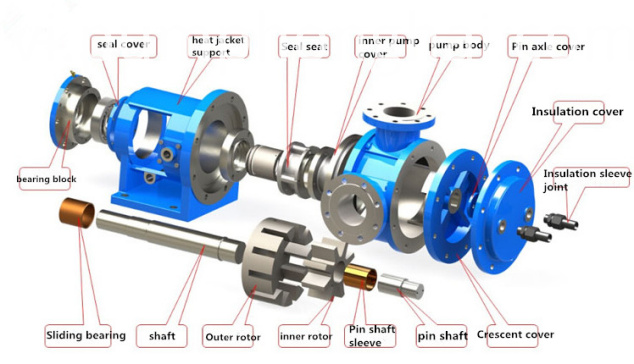 High effciency high viscosity oil transfer gear pump