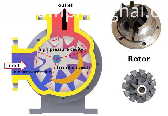 resin transfer rotor pump