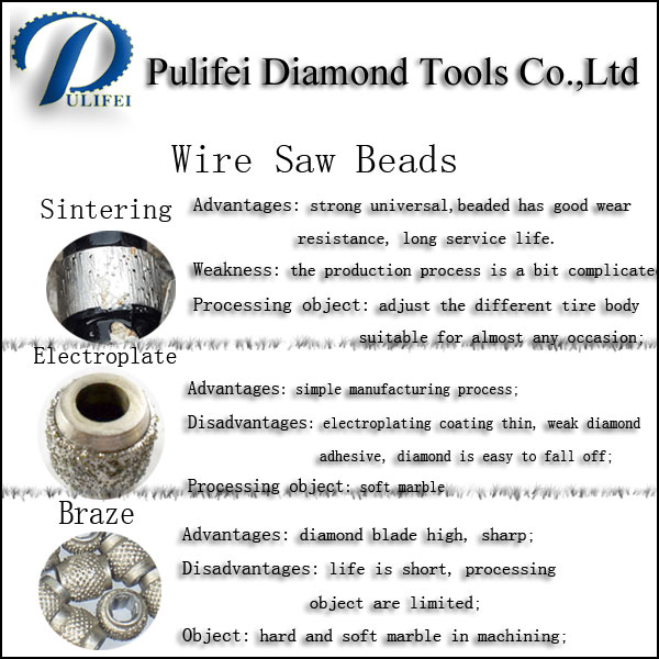 Sinter Electroplate Braze Rubber Plastic Spring Coating Diamond Wire Saw