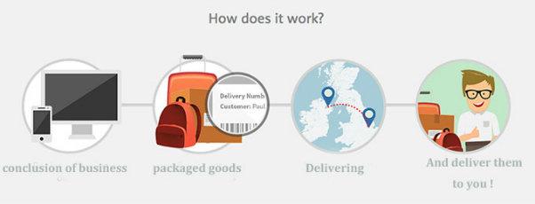 Worldwide Logistics Post Courier Express FedEx