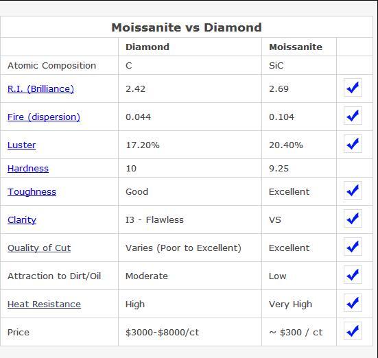 China Supplier Oval Cut Syntheitc Moissanite Diamond