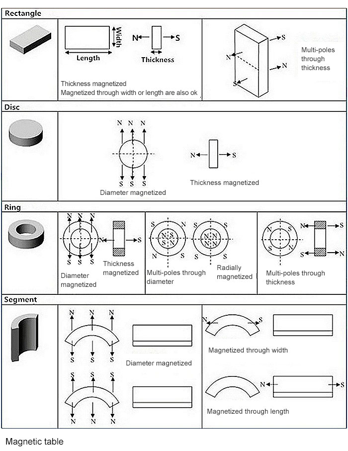 Customized Permanent Motor Magnet Generator Free Energy Strong Magnet