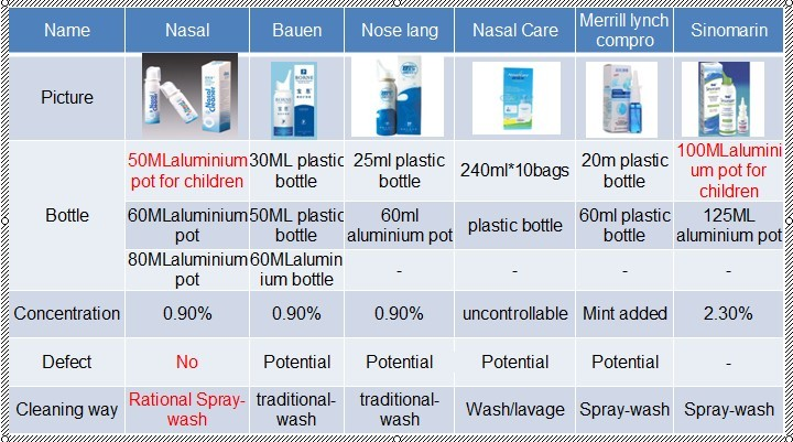 60ml Adult Nasal Spray