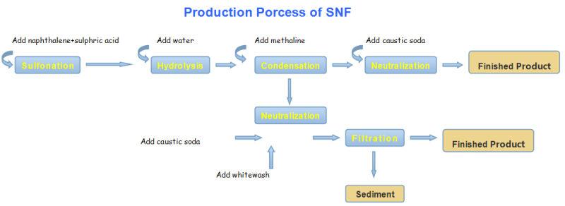 Naphthalene Sulfonate Condensate Chemical Admixture Formaldehyde (FDN-B)