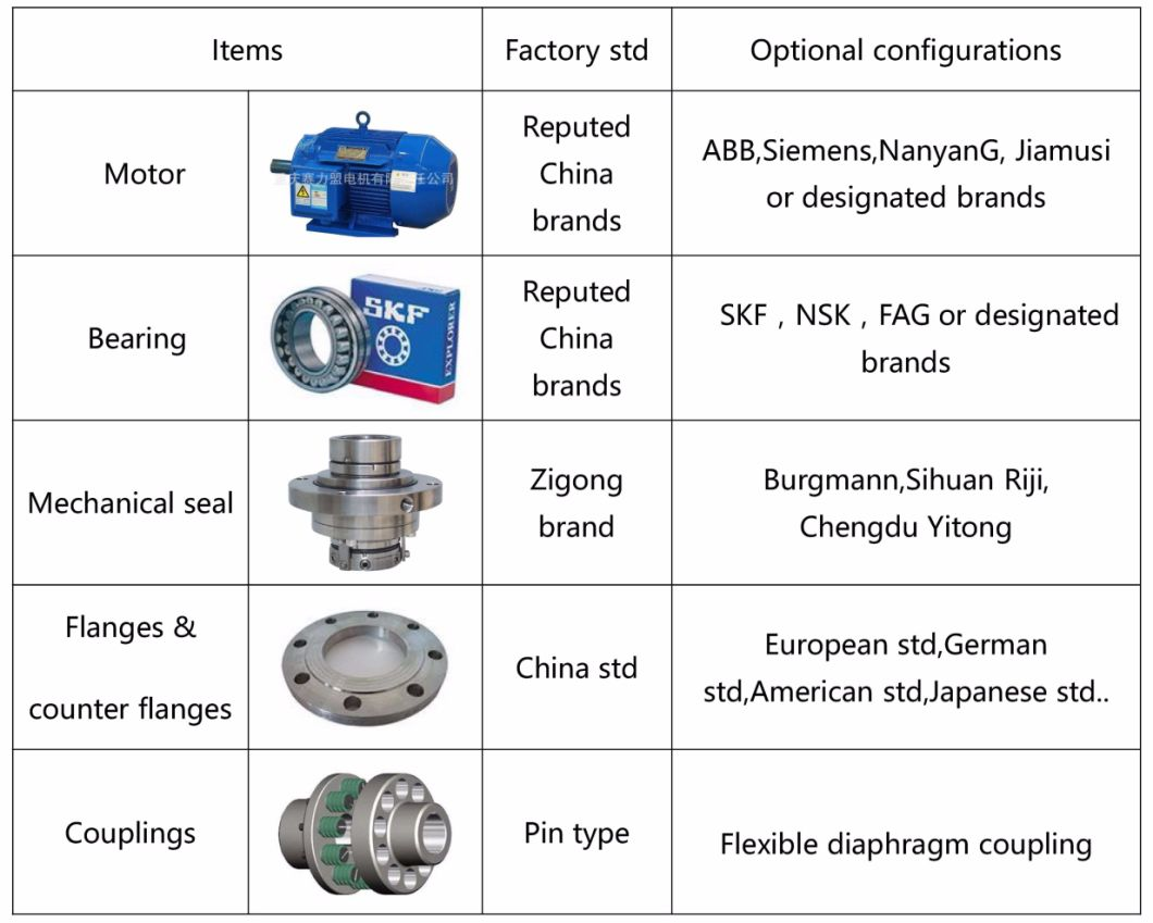 API Centrifugal Pump