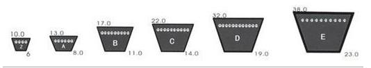 Narrow V Belts Spz1037 for Power Machinery