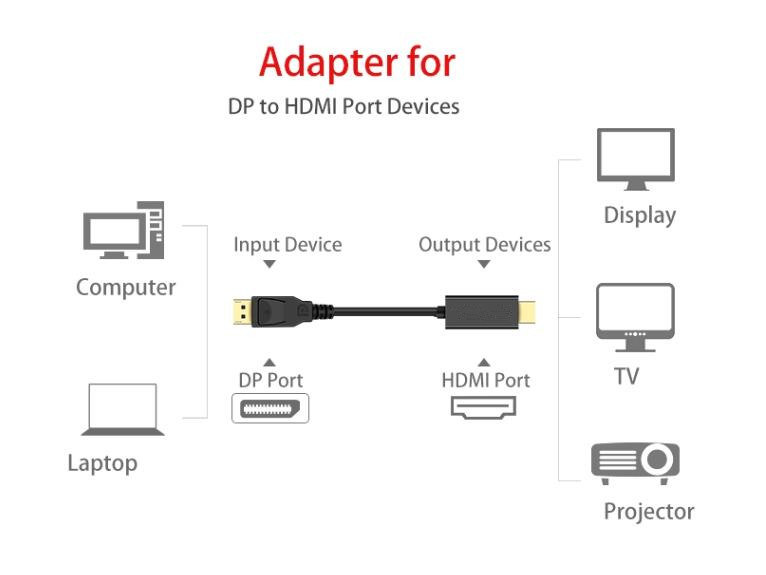 Cavo da Mini Displayport a HDMI HDTV placcato in oro