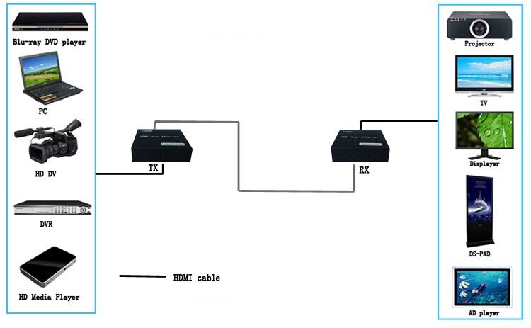 150m HDMI Extender by Single Cat5e/6