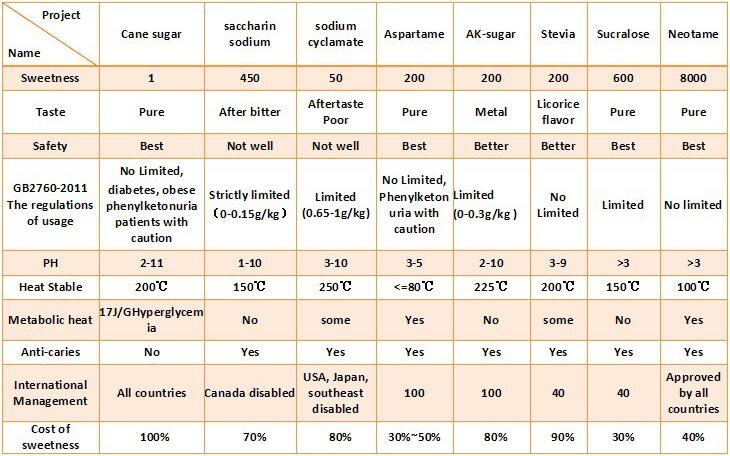 High Sweeteness GMP Food Grade Neotame Powder Sweetener