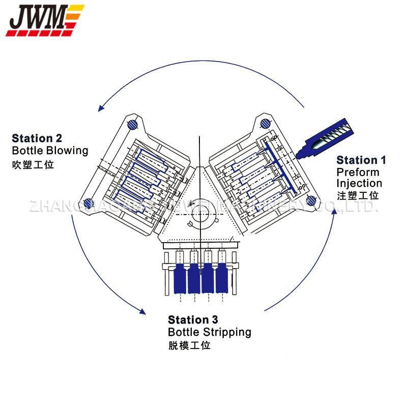 Automatic PP Bottle Injection Blow Molding Machine