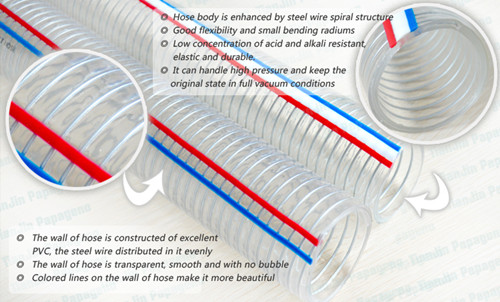 3-1/2 Inch Flexible Spiral Steel Wire Reinforced Spring Hose