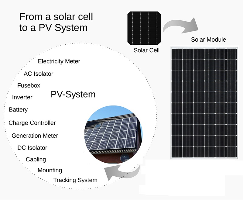 Solar Cell 5W