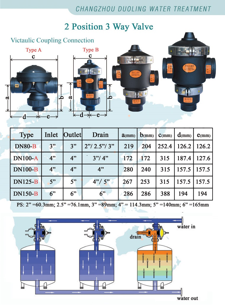 Hydraulic Auto Water Flow Control Irrigation Valve