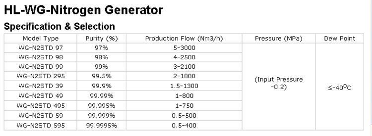 High Purity Nitrogen Generator (99.9995%, 120Nm3/h)