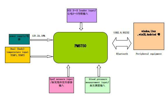 Patient Monitor Module Bluetooth Six- Parameter OEM Module Pm6750 with Standard Accessoies