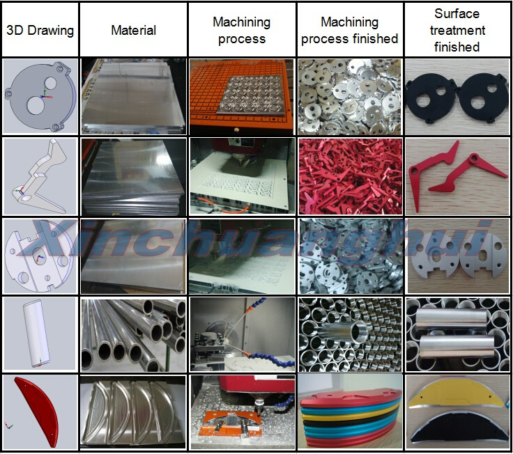 CNC Machining Brass Parts for Food Equipment
