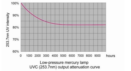 Landscape Water UV Ultraviolet Disinfection