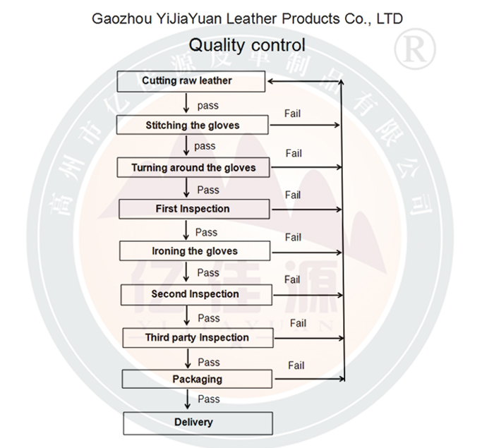 Heat Insulation Protective Safery Gloves for Welding