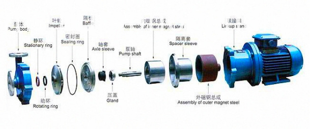 Stainless Steel Magnetic Drive Circulation Chemical Pump