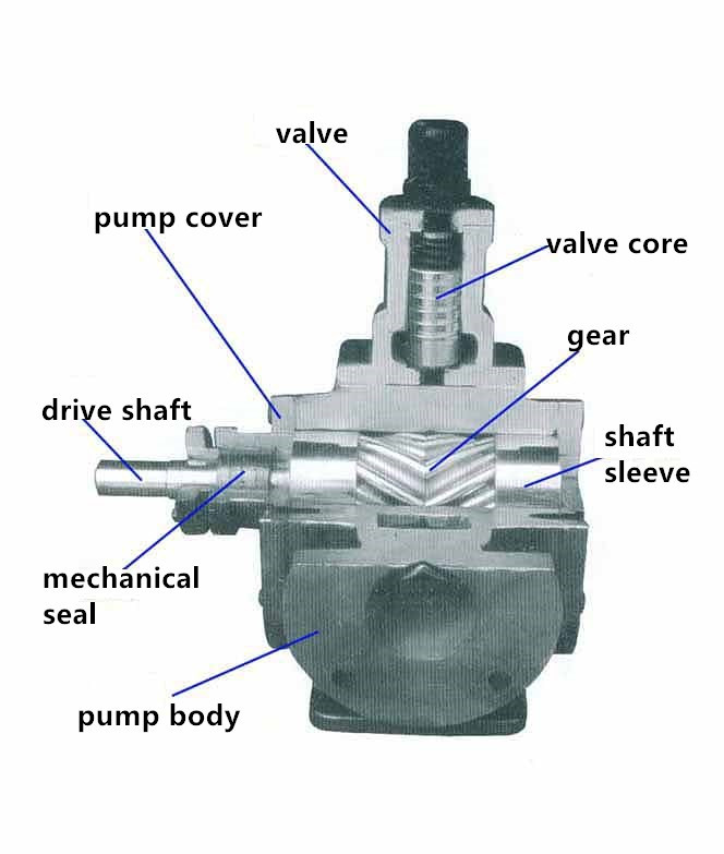 YCB heat preservation resin/bitumen gear pump