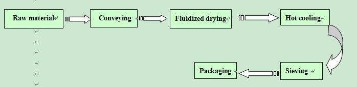 Xf Vanillion Drying Equipment