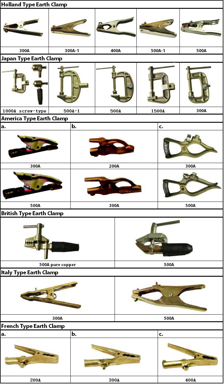 Industry Sale of American Type Welding Earth Clamp / Electrode Holder