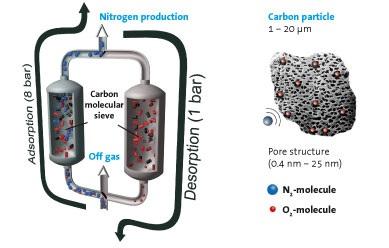 Nitrogen Generator for Stainless Steel Production