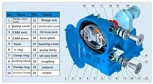 HRB series industrial hose peristaltic pumps for concrete