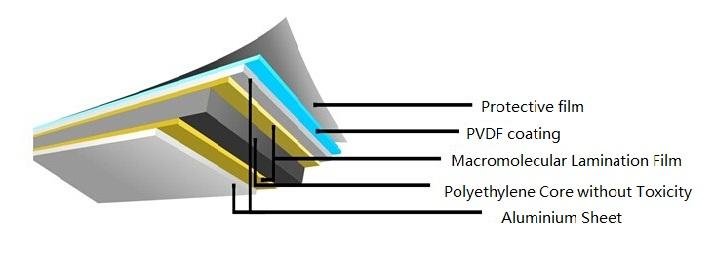 Globond Aluminium Composite Panels Used for Cladding