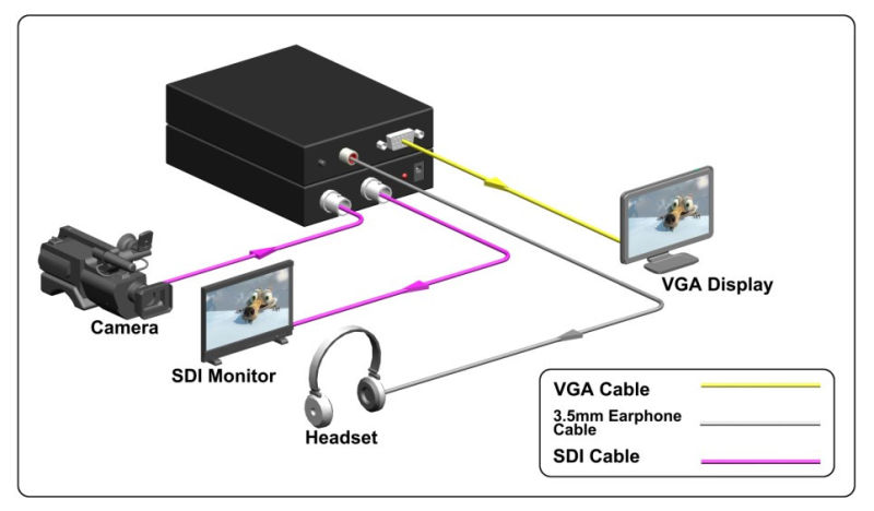 1080P 3G Sdi to VGA Scaler Converter