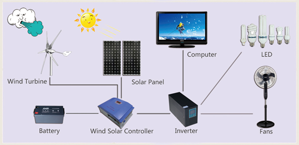 Sunning Green Energy Non-Polluting Source of Energy Power Supply System
