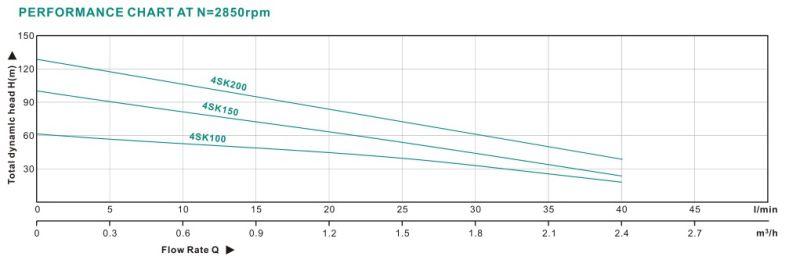 2017 3.0HP 4 Inch Deep Well Electric Water Pumps (4SKM)