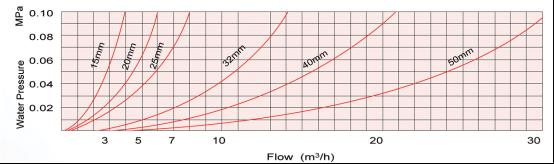 Multi Jet Liquid Sealed Type Plastic Water Meter