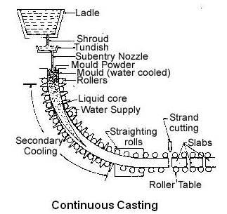 Continuous Casting Machine (CCM)