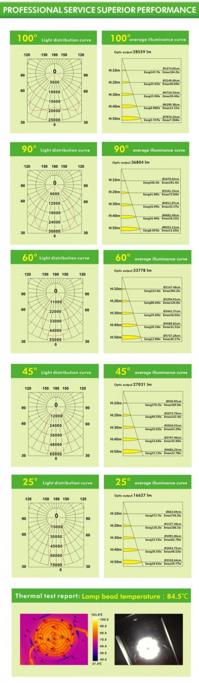 Super Bright 500W LED Flood Light Soccer Field IP65 50000lm