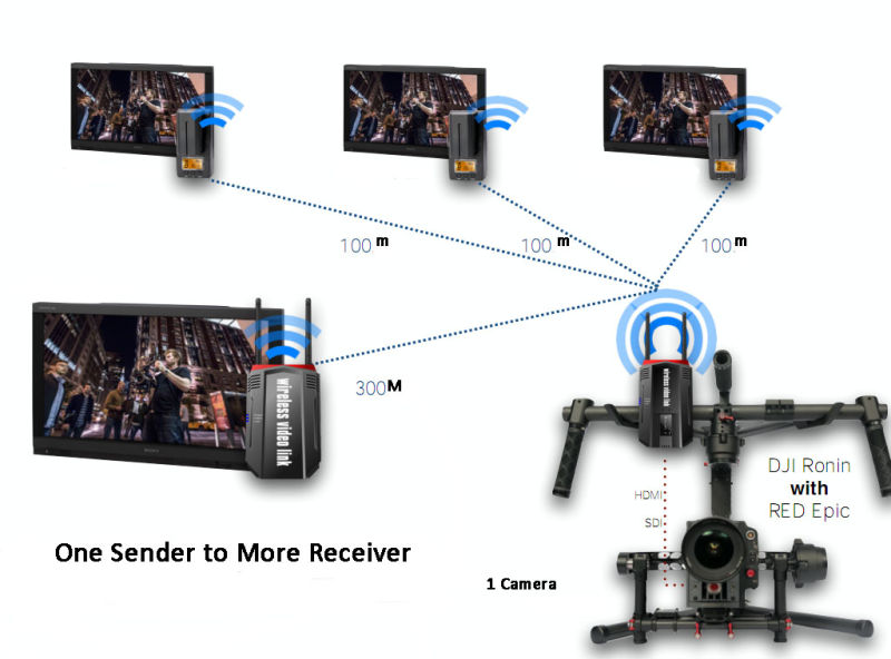 Wireless Video HDMI Transmitter and Receiver (5.8GHz+broadcast+ 1ms latency)