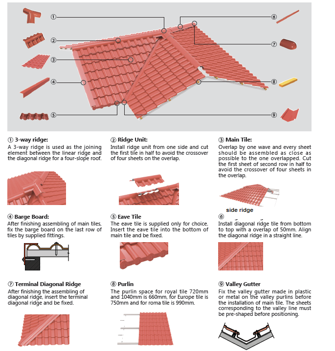 roof tile accessories pvc roof tile