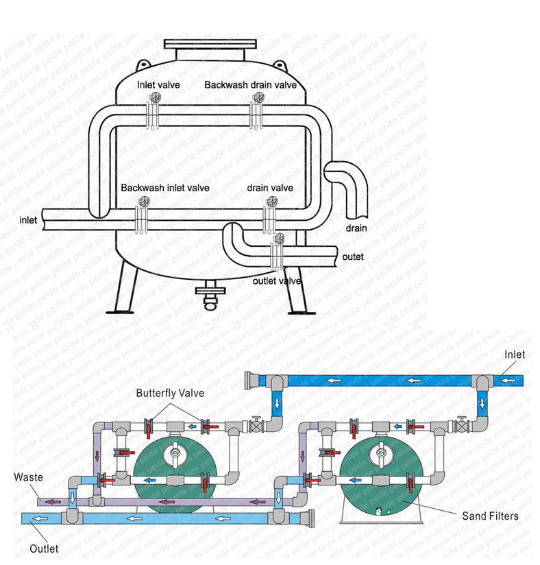22 Years's Experience Manufacturer Fish Farm Swimming Pool Filters